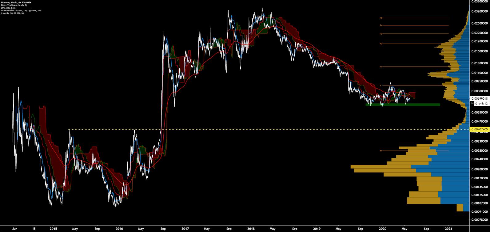 Monero Price Analysis 1 Jun 2020 (14)