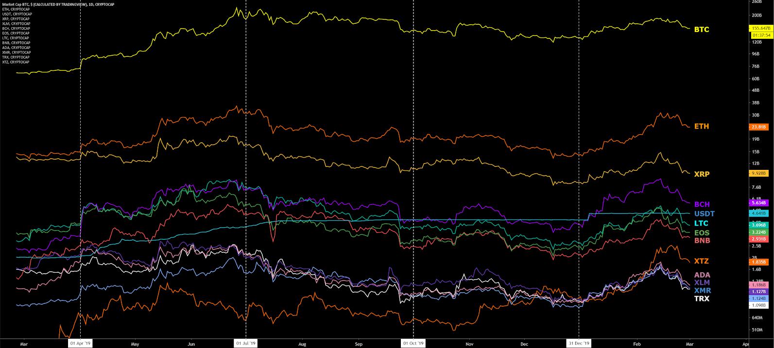 Ethereum Price Analysis 2 Mar 2020 (17)