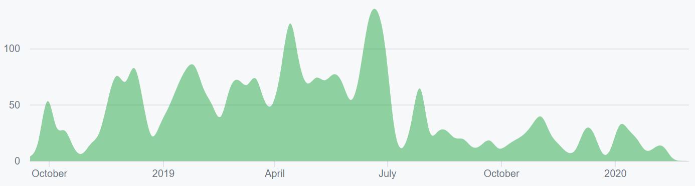 Ethereum Price Analysis 2 Mar 2020 (3)