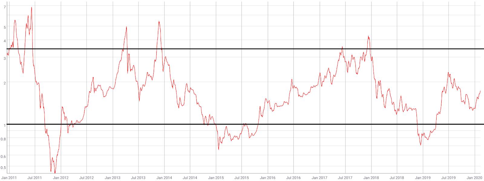 Bitcoin Price Analysis 14 Feb 2020 (9)