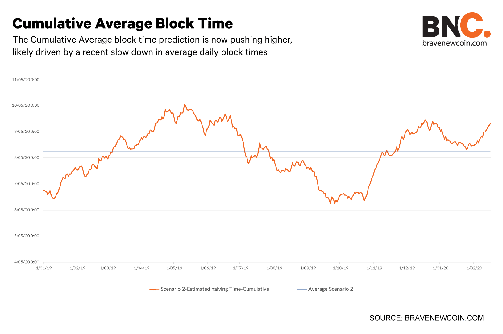 Comulative-average-block-time-Subheading (1)