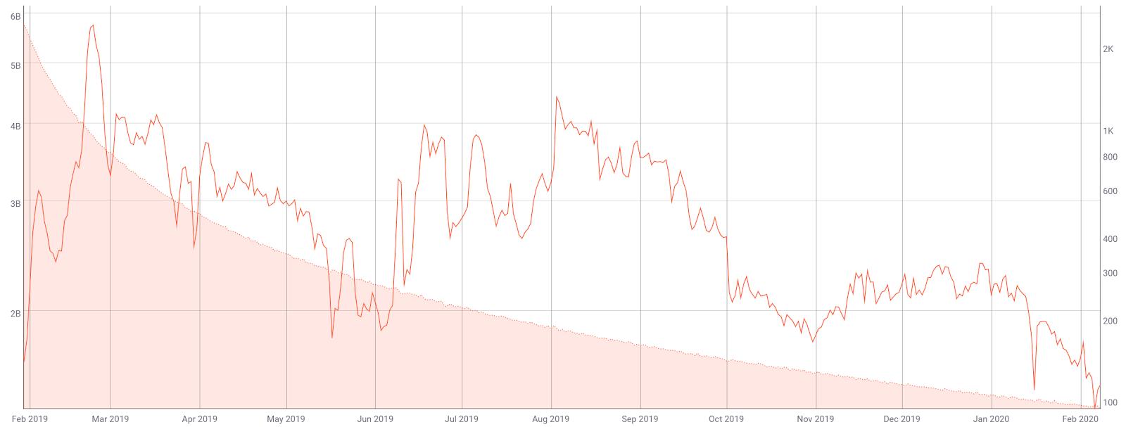Grin Price Analysis 10 Feb 2020 (3)