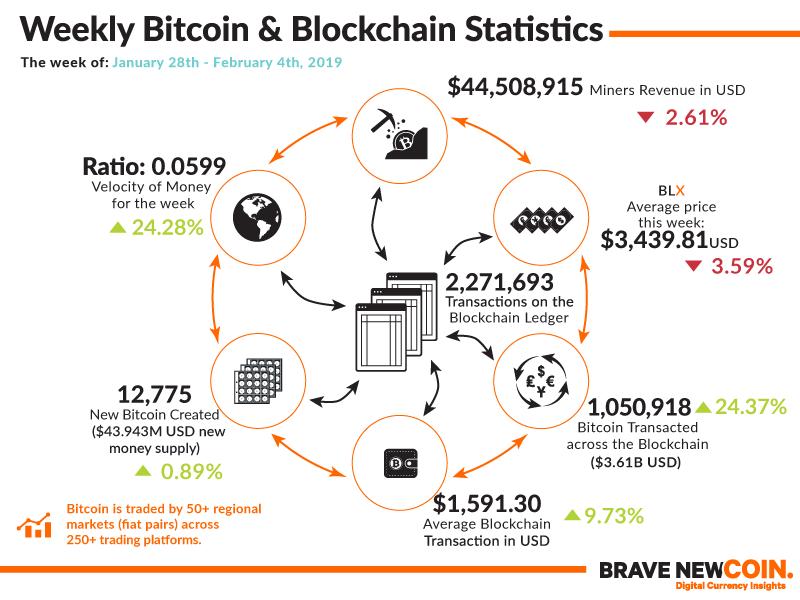 BNC-Weekly-Bitcoin-Blockchain