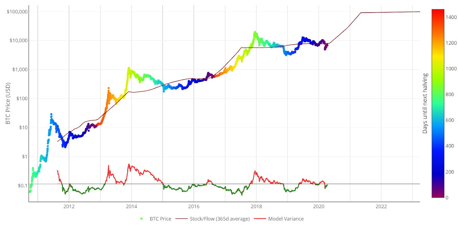 Bitcoin Price Analysis 13 Apr 2020 (9)