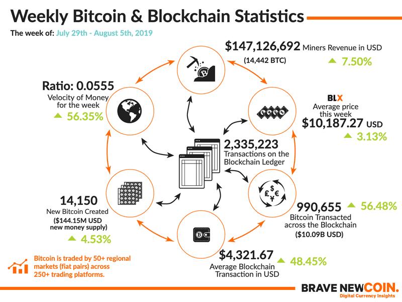 Bitcoin Price Analysis - Technicals painting a bullish