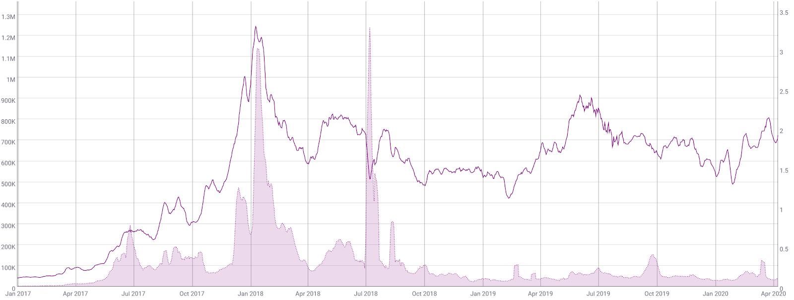 Ethereum Price Analysis 10 Apr 2020 (9)