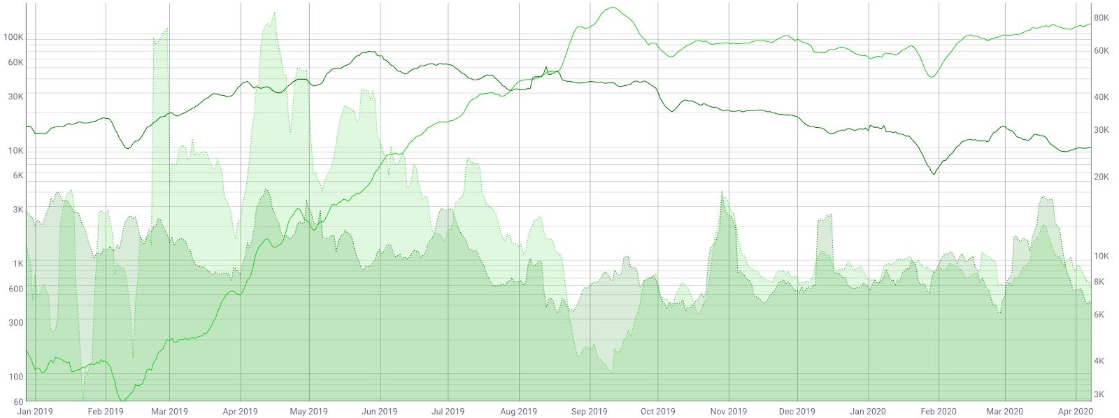 Ethereum Price Analysis 10 Apr 2020 (8)