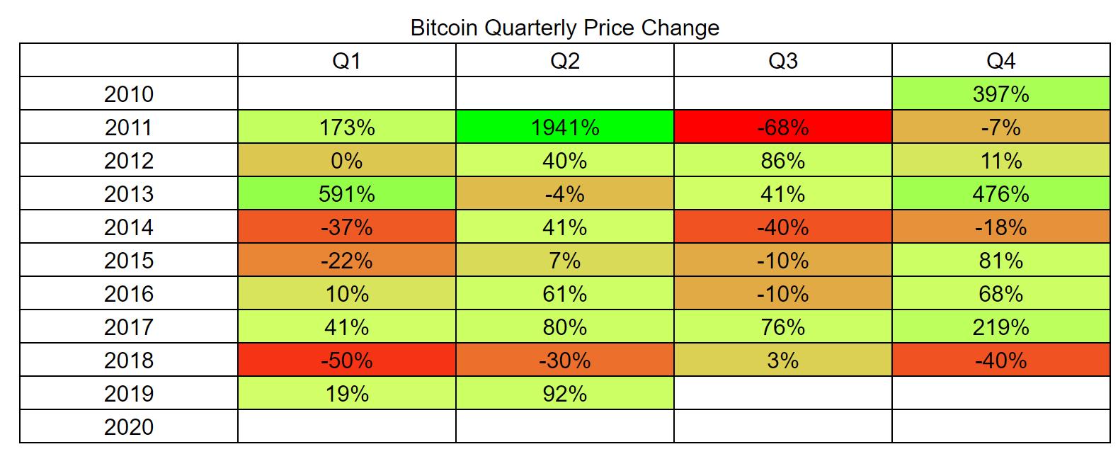 Bitcoin precio cambio