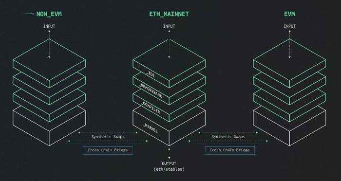 0x_nodes ecosystem