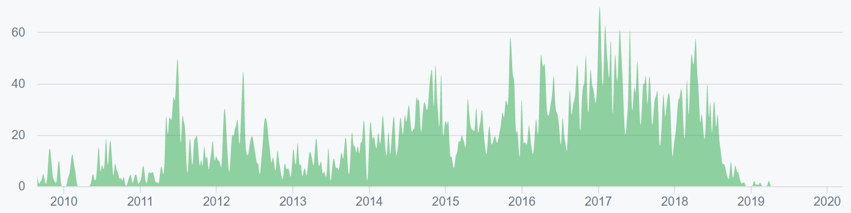 Litecoin Price Analysis 18 Mar 2020 (2)