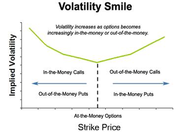 Volatility Smile Chart