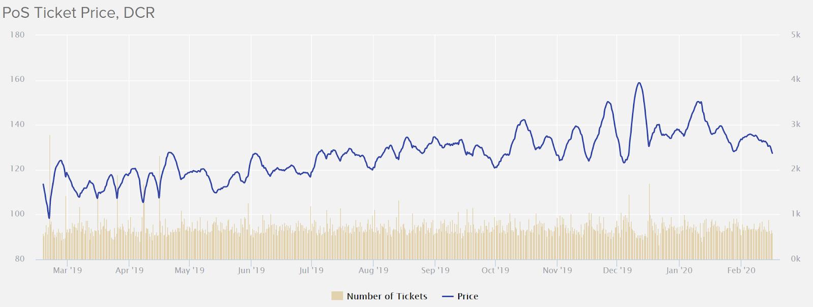 Decred Price Analysis 17 Feb 2020 (3)