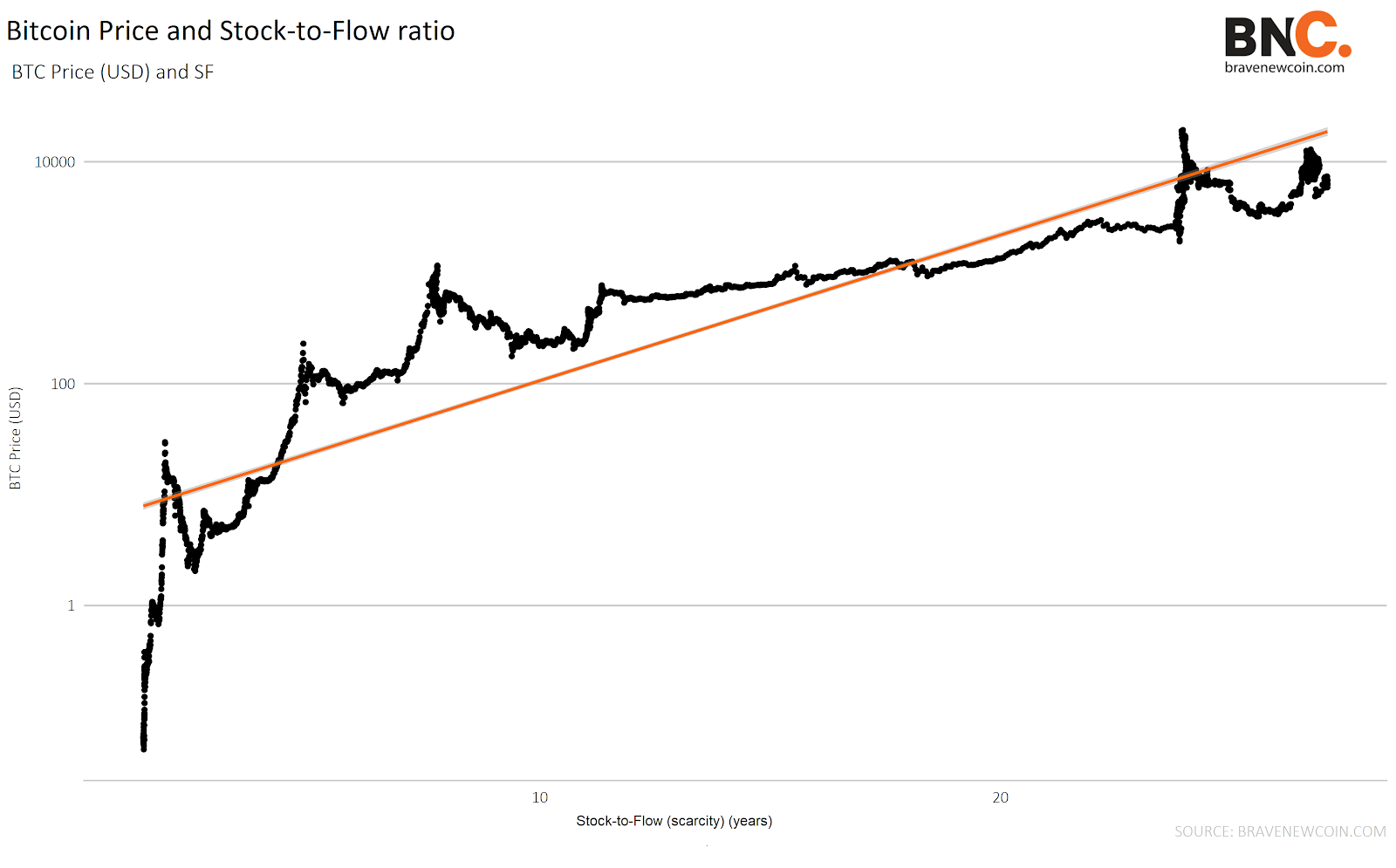 Data Snippet - Bitcoin scarcity and Price value proposition (3)