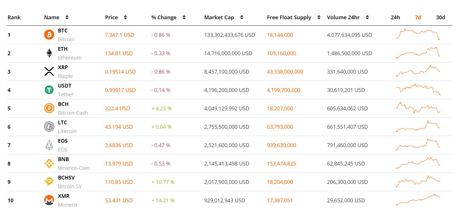 aragon cryptocurrency price prediction