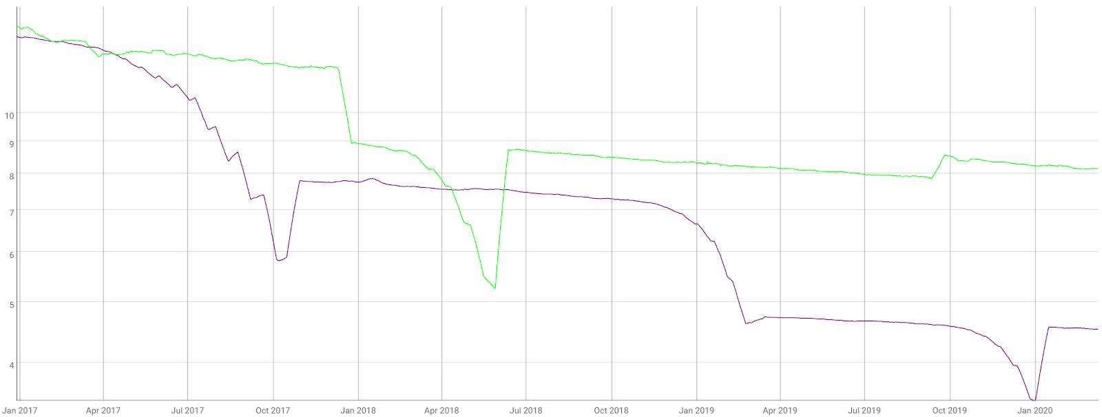 Ethereum Classic Price Analysis 11 Mar 2020 (1)