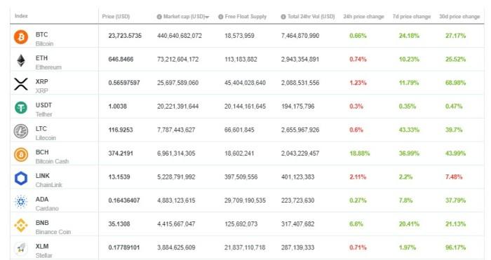 Top 10 Crypto Market Cap