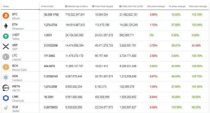 Cryptocurrency market cap top 10