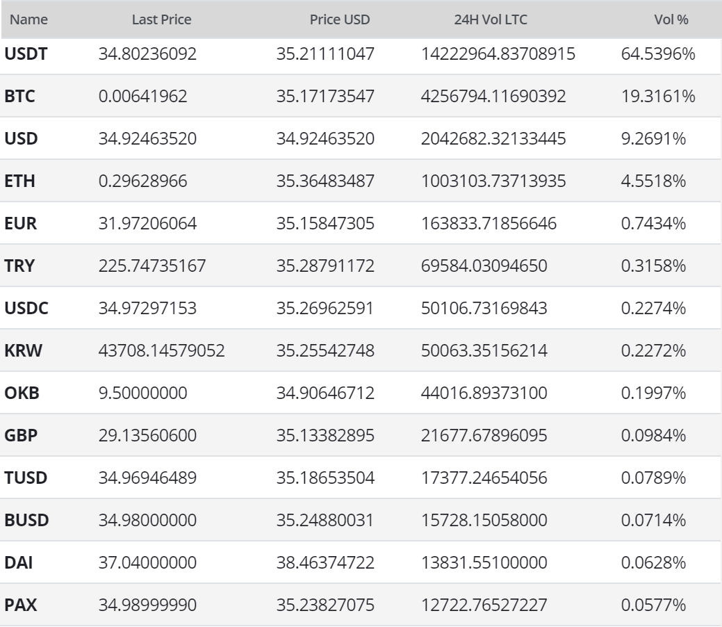 Litecoin Price Analysis 18 Mar 2020 (11)