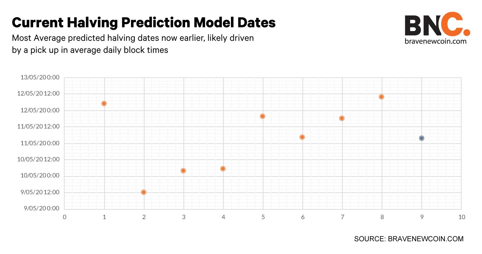 Current-halving-prediction-model-dates