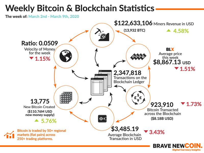 BNC-Weekly-Bitcoin-Blockchain-Statistics-9th-March-2020