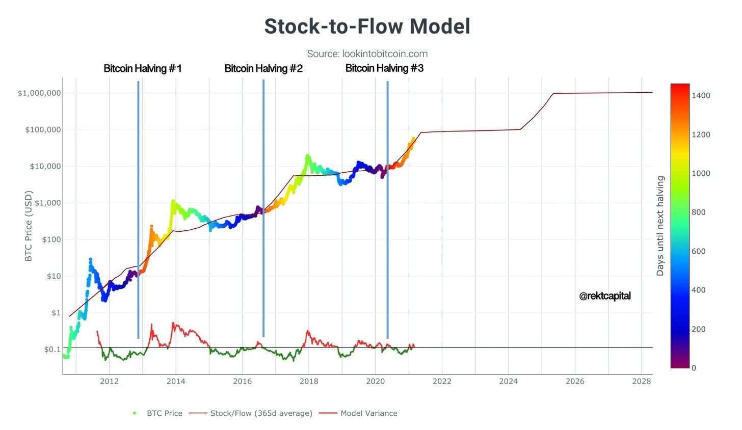Stock To Flow Measuring The Bitcoin Peak Using Data Science Brave New Coin