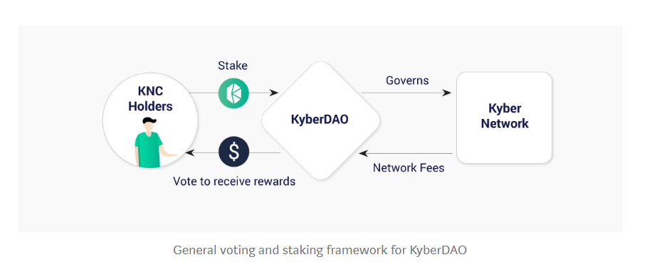Kyber is working toward a Decentralized Autonomous Organization, the KyberDAO (1)