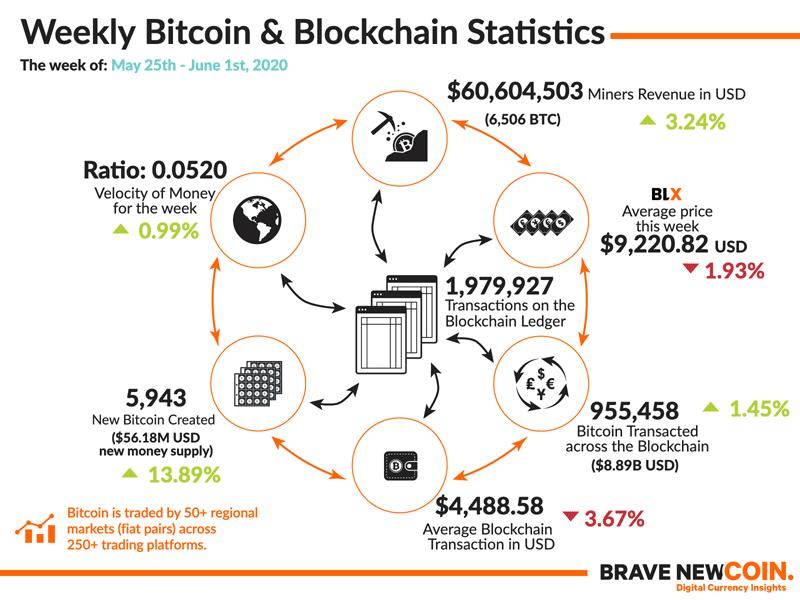 BNC-Weekly-Bitcoin-Blockchain-Statistics-1st-June-2020