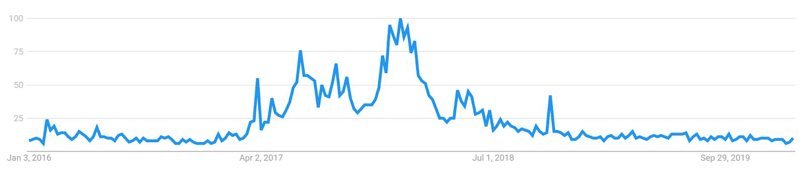 Decred Price Analysis 17 Feb 2020 (14)