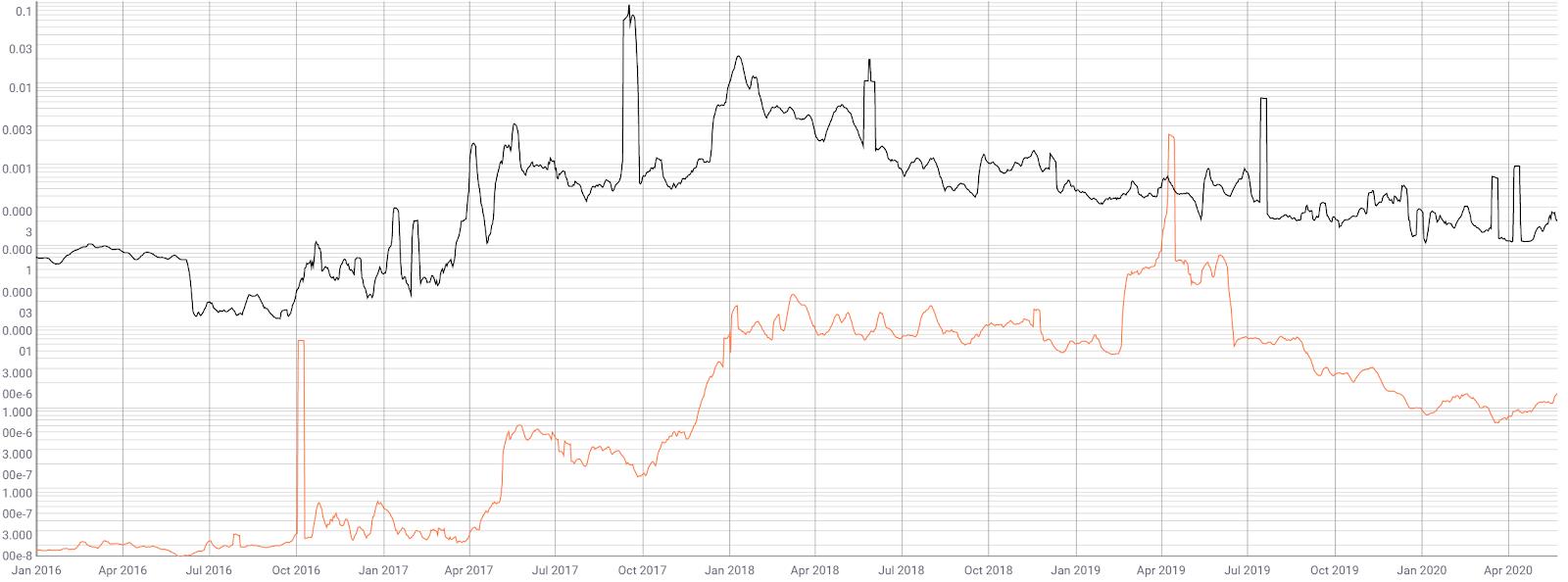 Stellar Price Analysis 25 May 2020 (7)