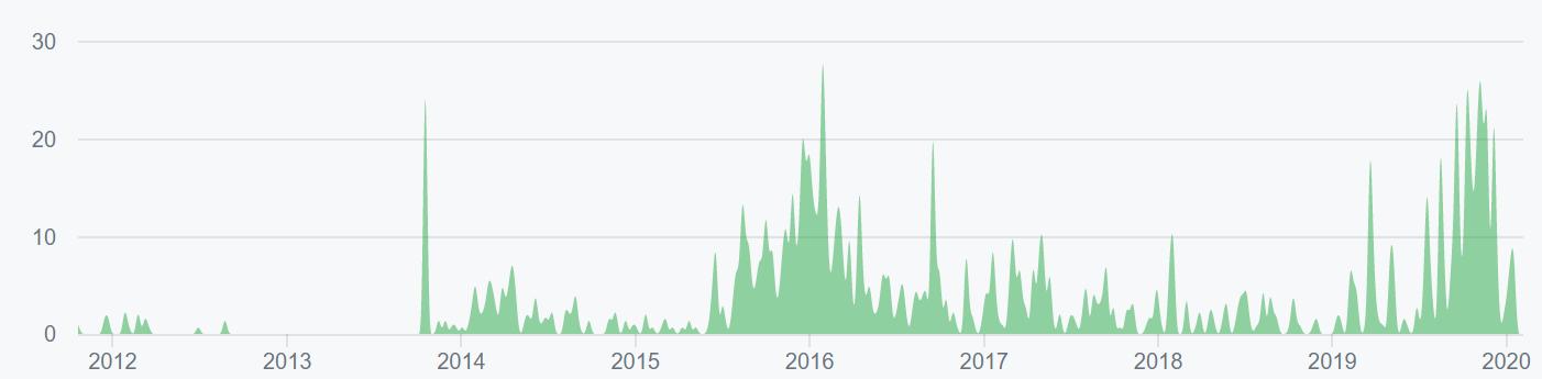 Bitcoin Price Analysis 14 Feb 2020 (12)