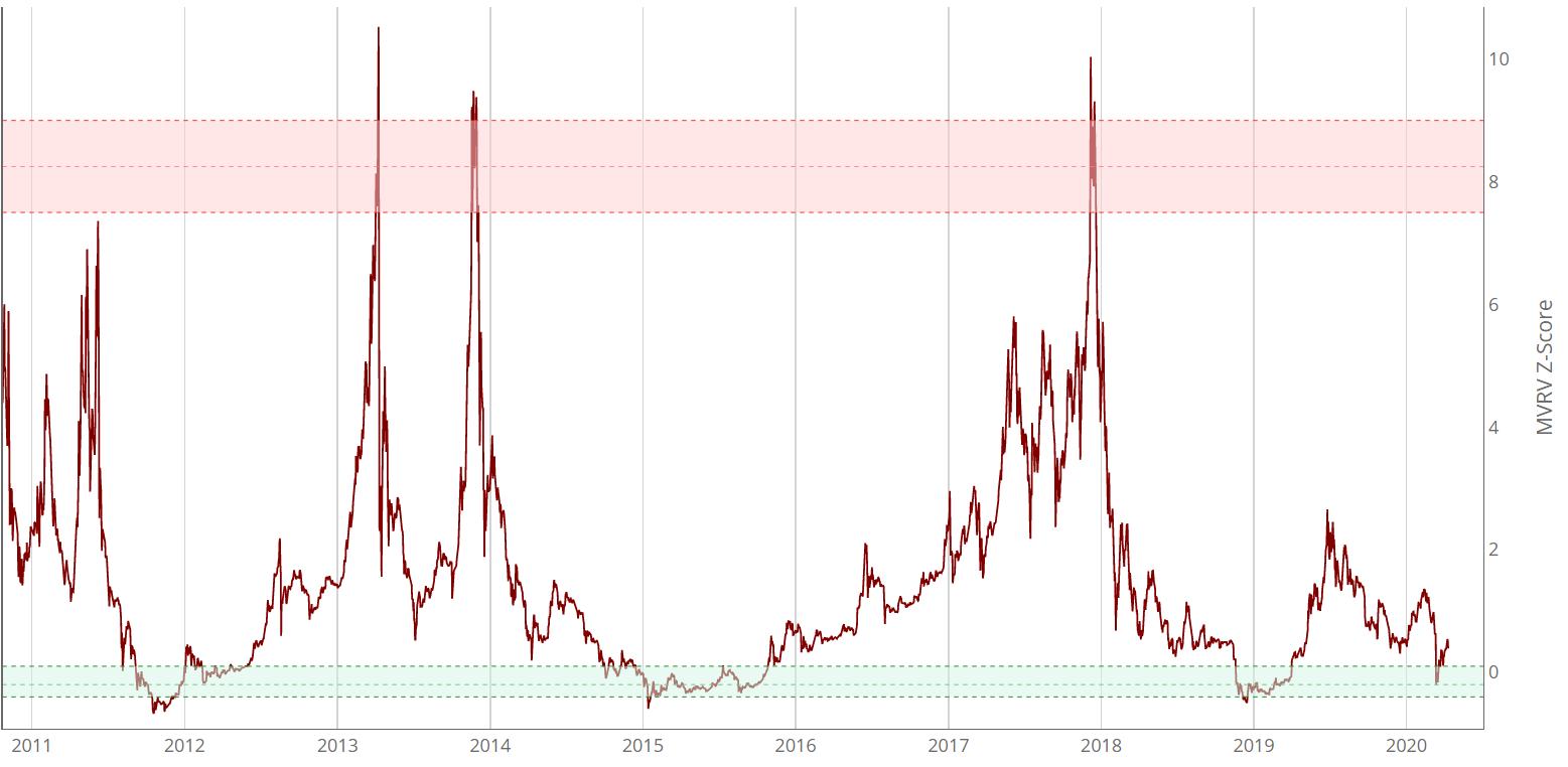 Bitcoin Price Analysis 13 Apr 2020 (8)