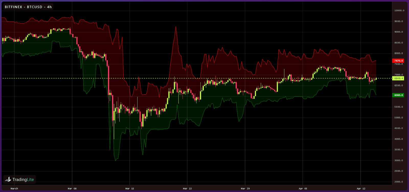 Crypto liquidity following Black Thursday (8)