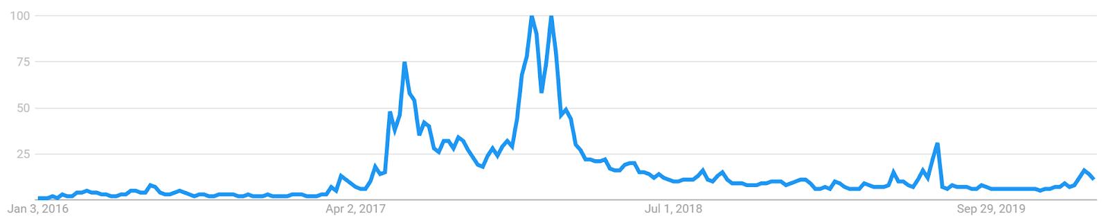 Ethereum Price Analysis 2 Mar 2020 (16)