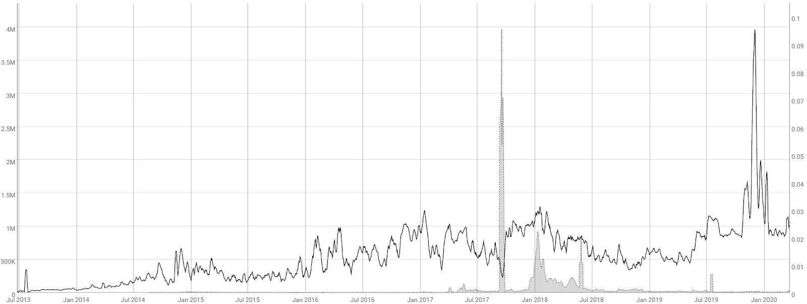 Ripple Price Analysis 25 Mar 2020 (5)