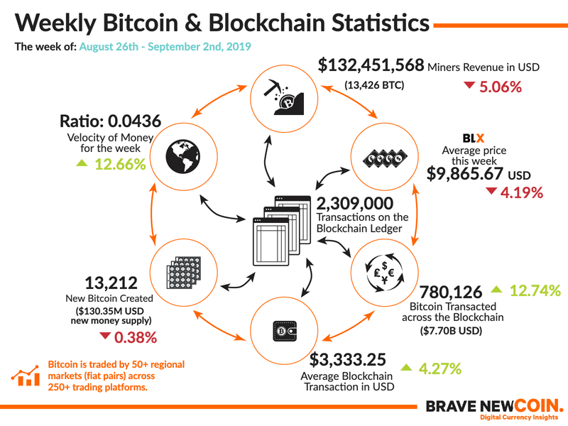 Bitcoin Price Analysis - Strengthening on-chain use » Brave