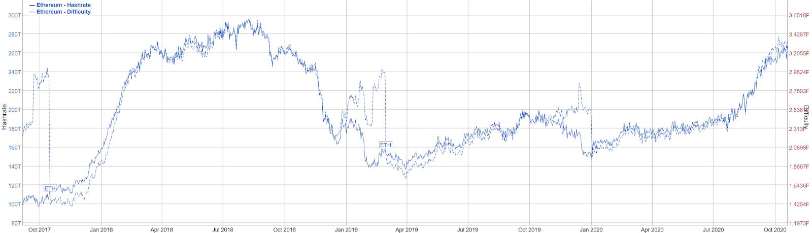 Ethereum Price Analysis 22 Oct 2020 (6)