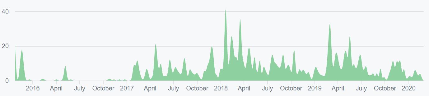 Ethereum Price Analysis 2 Mar 2020 (1)