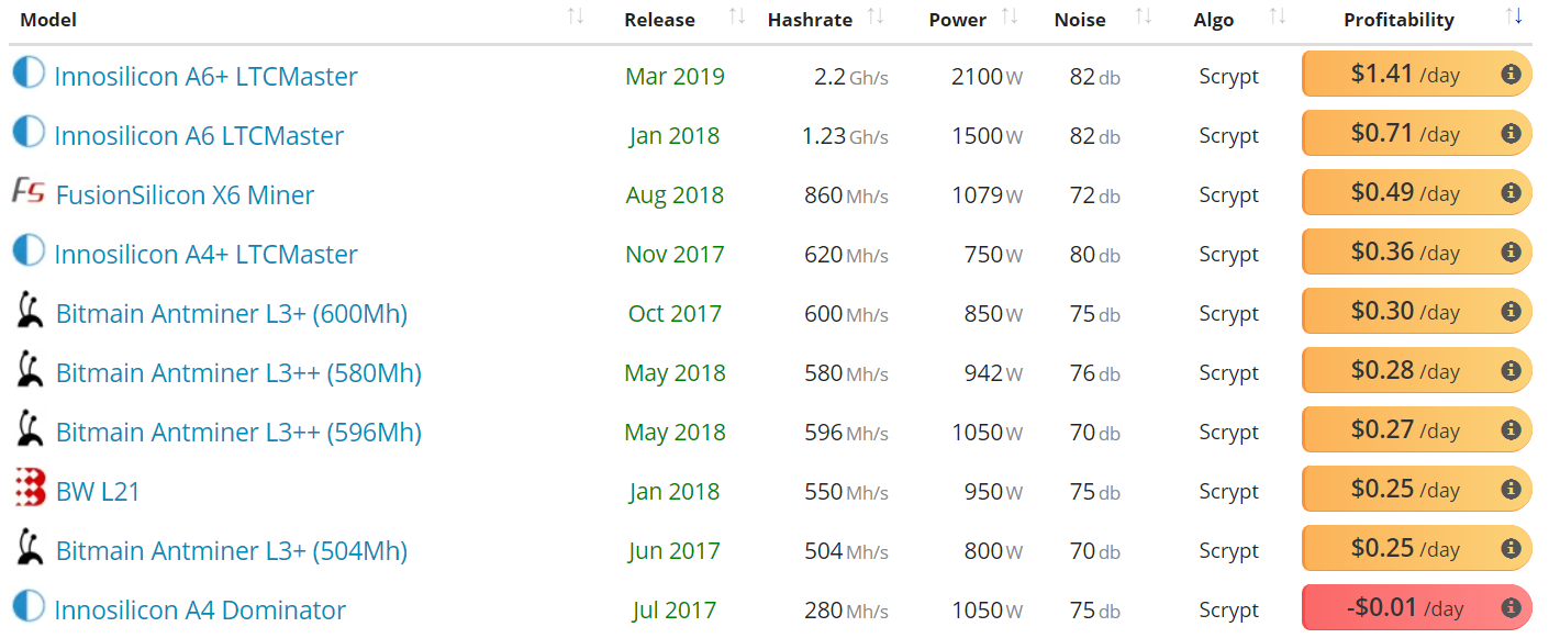 Litecoin Price Analysis 18 Mar 2020 (10)
