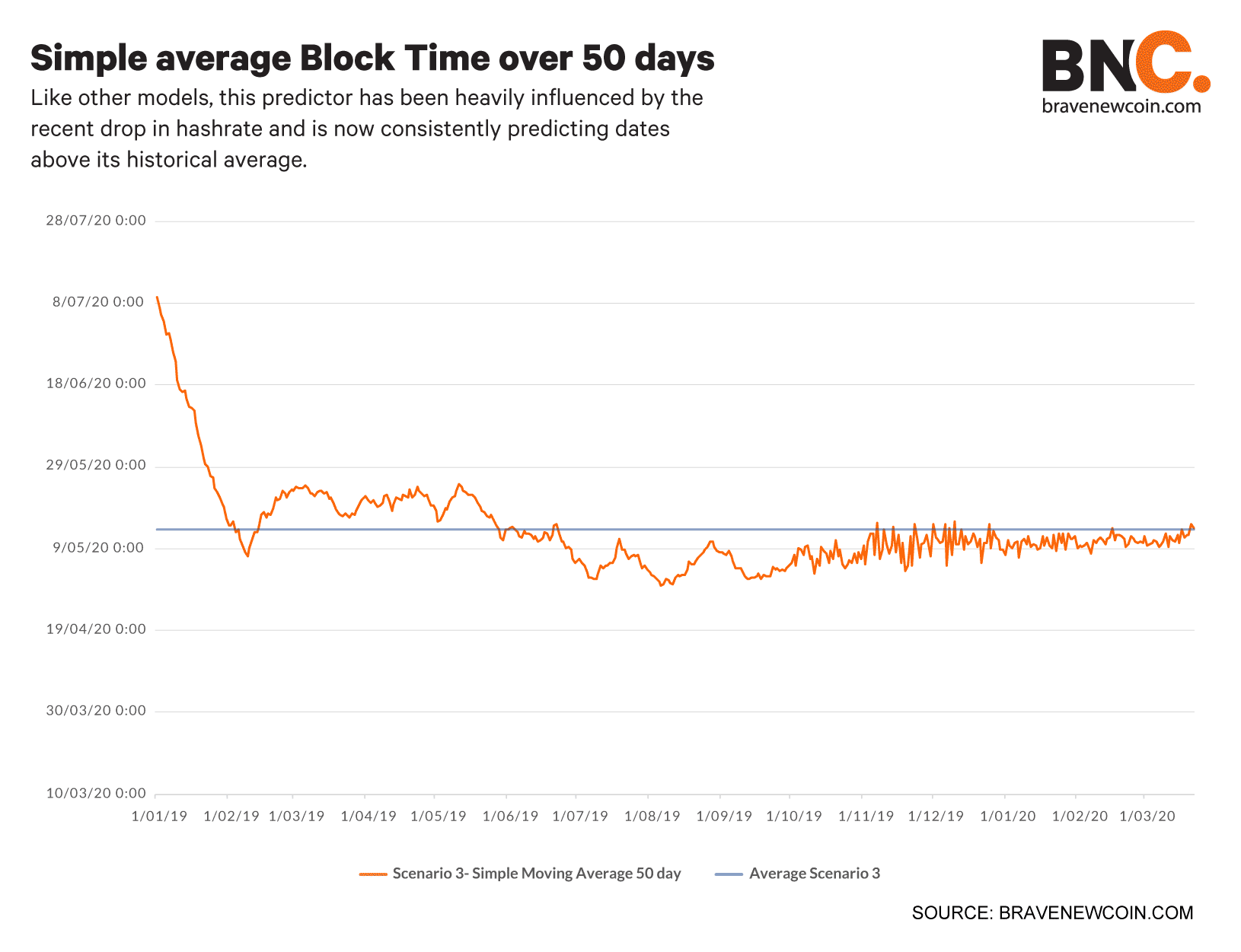 Simple-average-block-time-over-50-days (4)