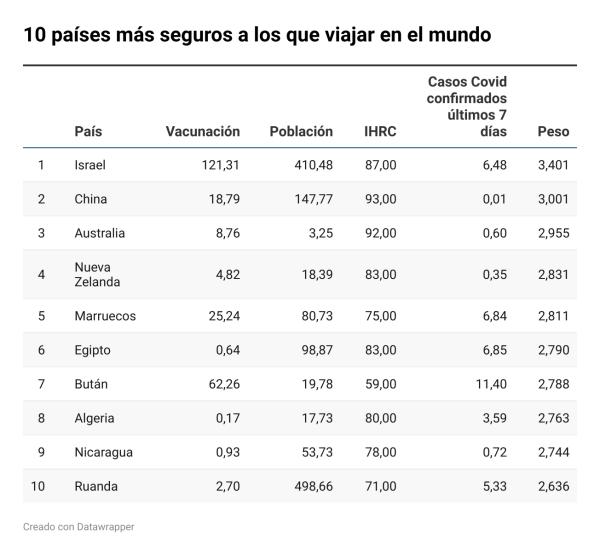 10 países más seguros a los que viajar del mundo