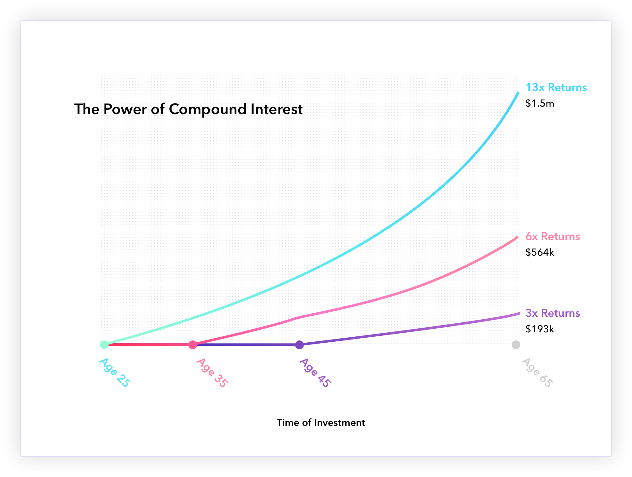 chart Graph showing the power of compounding interest