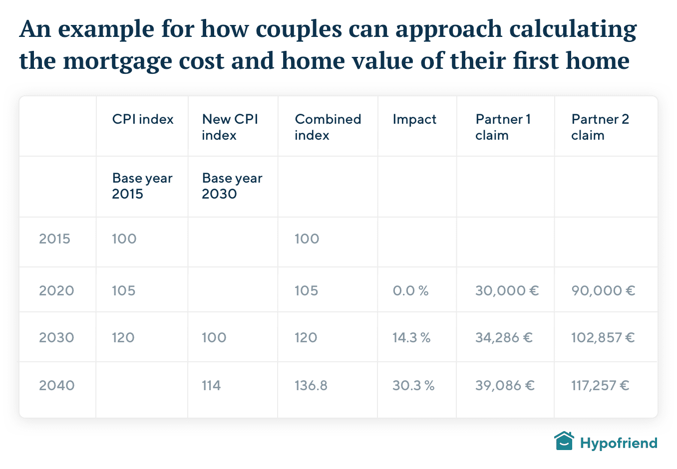 partner-mortgage-costs@2x