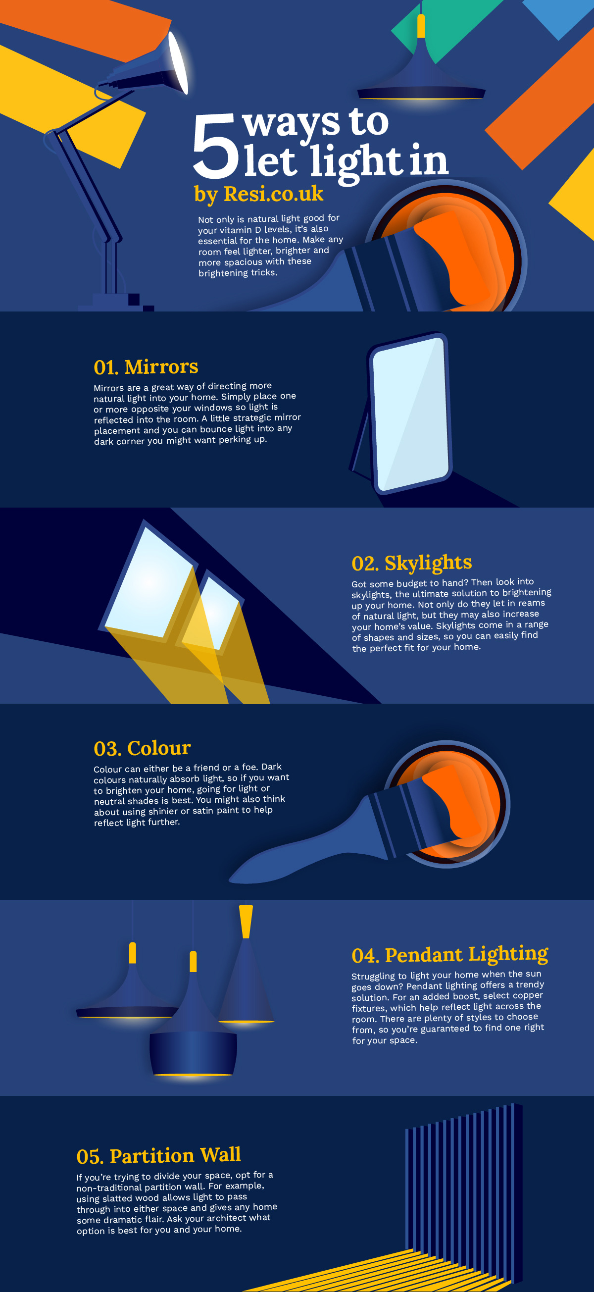Resi Light Infographic Blog 01