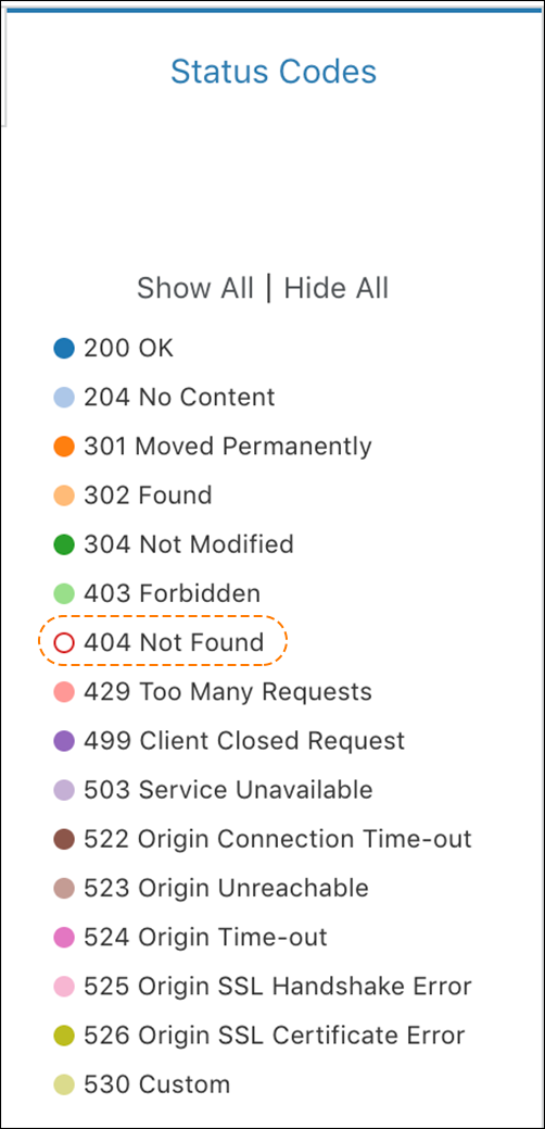 Old URL: https://support.cloudflare.com/hc/article_attachments/360040366332/status_codes_error_by_data_center.png Article IDs: 206973867 | Error analytics by Cloudflare data center