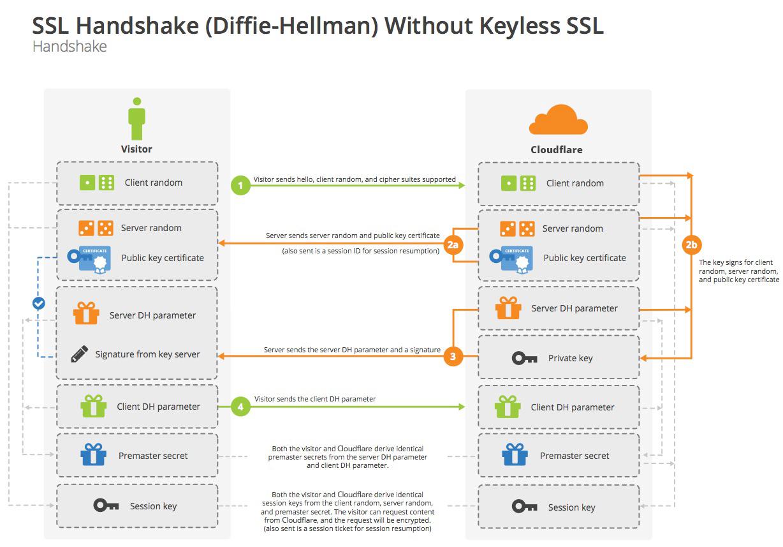 SSL Handshake (Diffie-Hellman) Without Keyless SSL