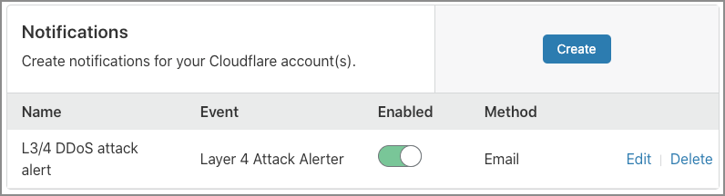 Screenshot of Notifications List in the Cloudflare dashboard.