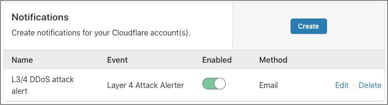 Capture d'écran de la liste des notifications du tableau de bord Cloudflare.