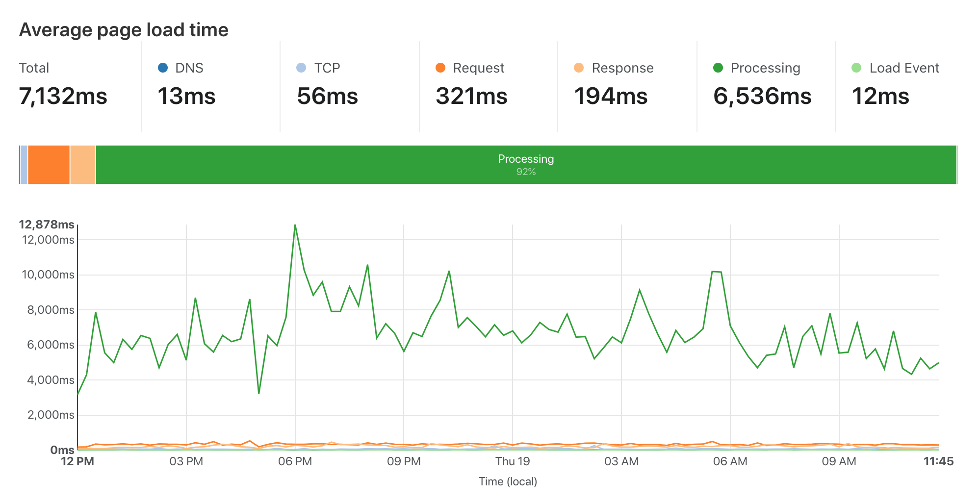 Page load metrics for Browser Insights