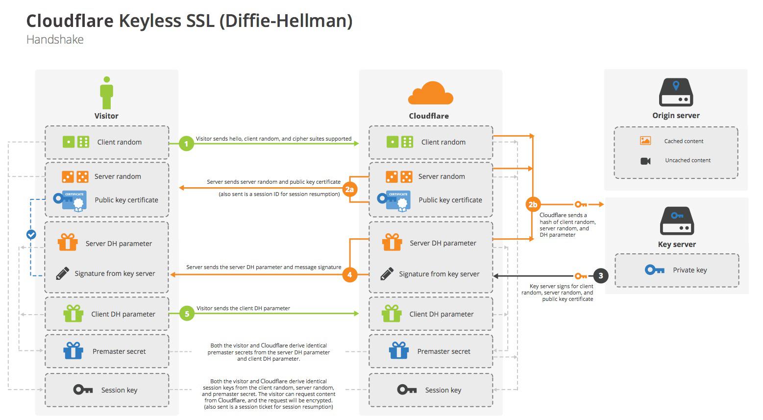 Cloudflare Keyless SSL (Diffie Hellman)