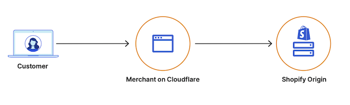Diagram of how O2O works for Shopify merchants on Cloudflare.